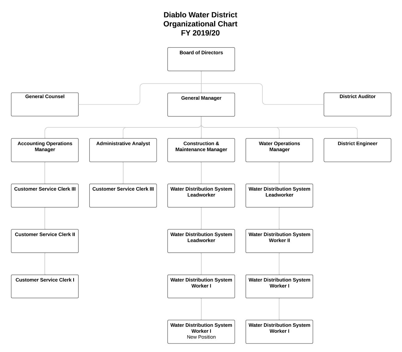 Organizational chart for FY 2019/20